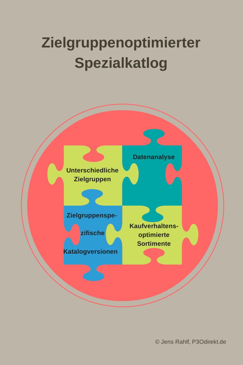 Spez-Katalog_zielg